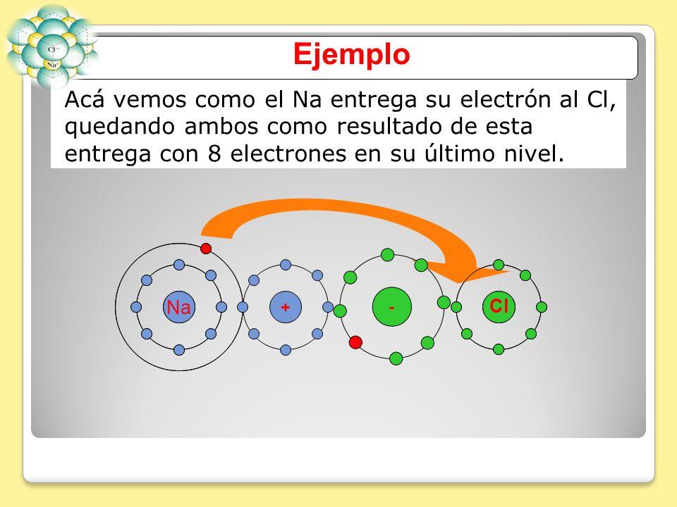 EjemploAcá vemos como el Na entrega su electrón al Cl, quedando ambos como resultado de esta entrega con 8 electrones en su último nivel.