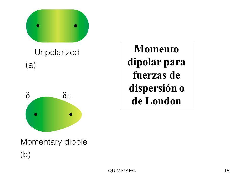 Momento dipolar para fuerzas de dispersión o de London