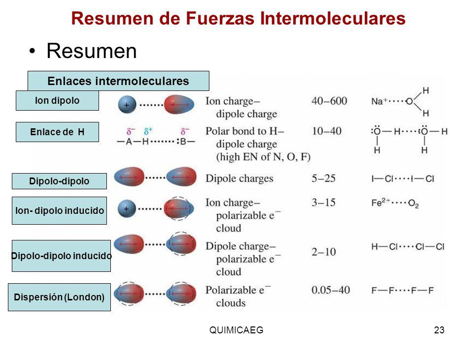 Resumen de Fuerzas Intermoleculares