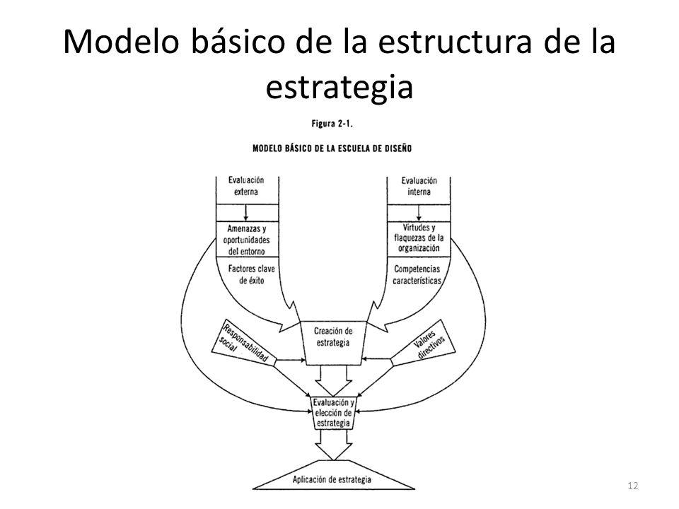 Modelo básico de la estructura de la estrategia