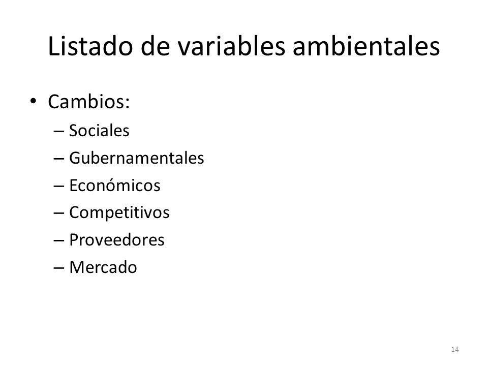 Listado de variables ambientales