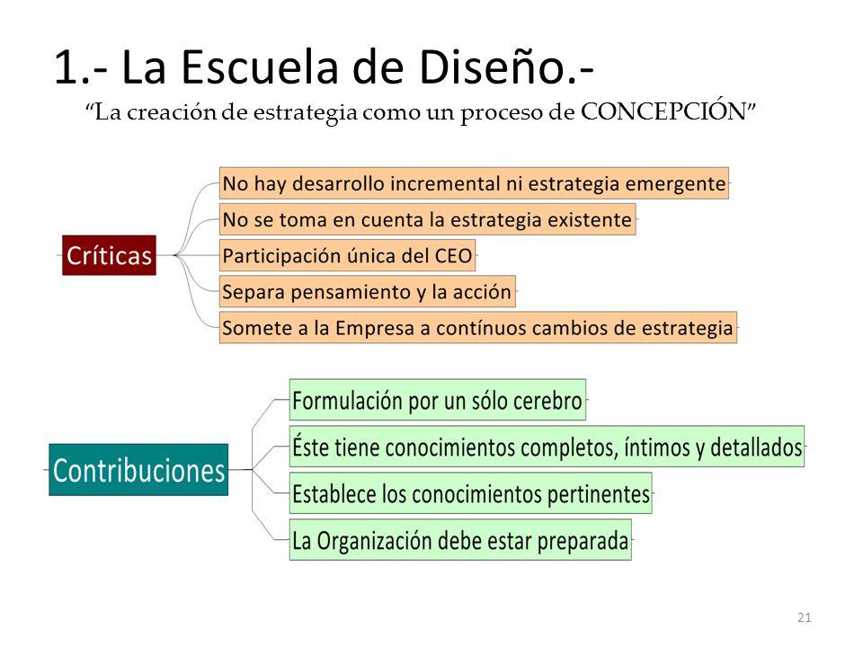 1.- La Escuela de Diseño.- La creación de estrategia como un proceso de CONCEPCIÓN