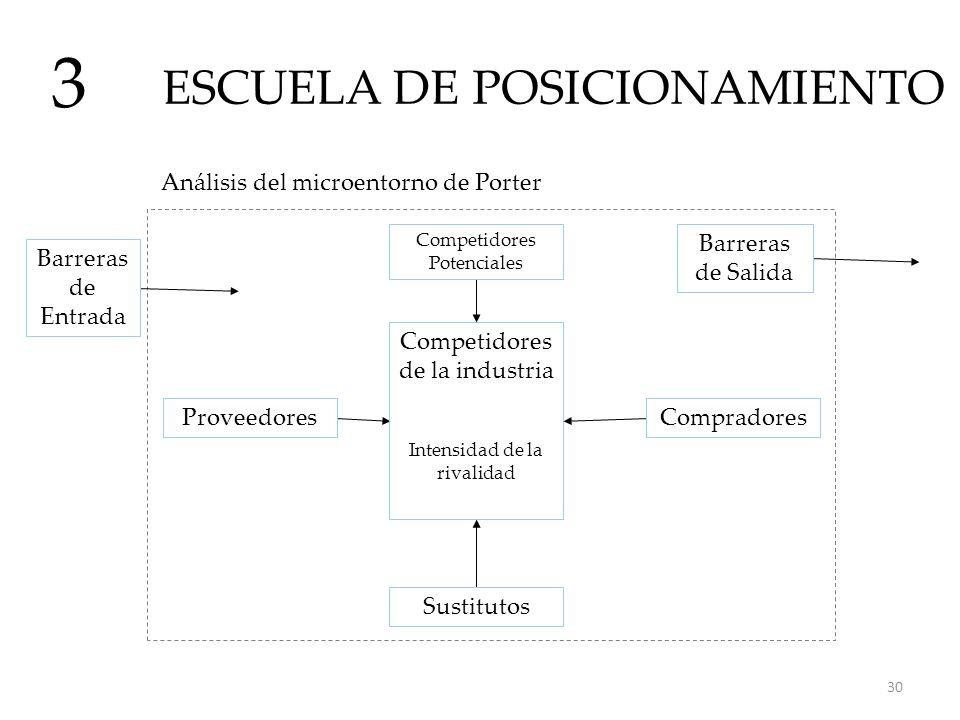 ESCUELA DE POSICIONAMIENTO