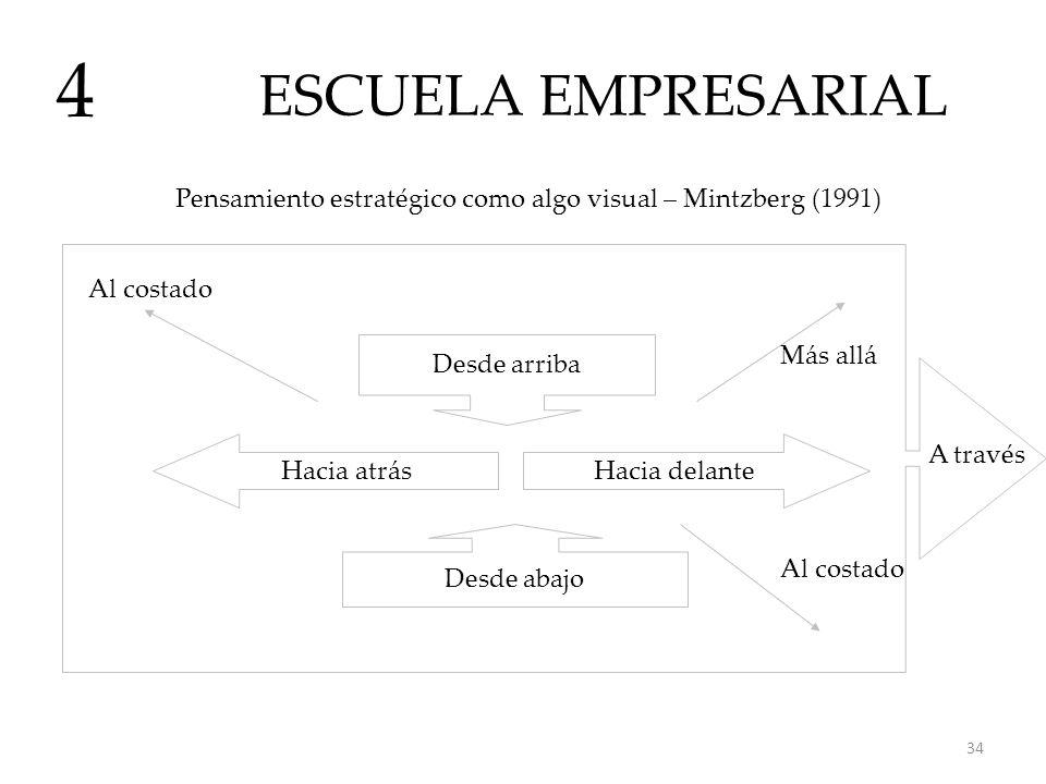 ESCUELA EMPRESARIAL 4. Pensamiento estratégico como algo visual – Mintzberg (1991) Al costado. Desde arriba.