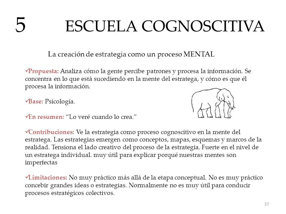 ESCUELA COGNOSCITIVA 5. La creación de estrategia como un proceso MENTAL.