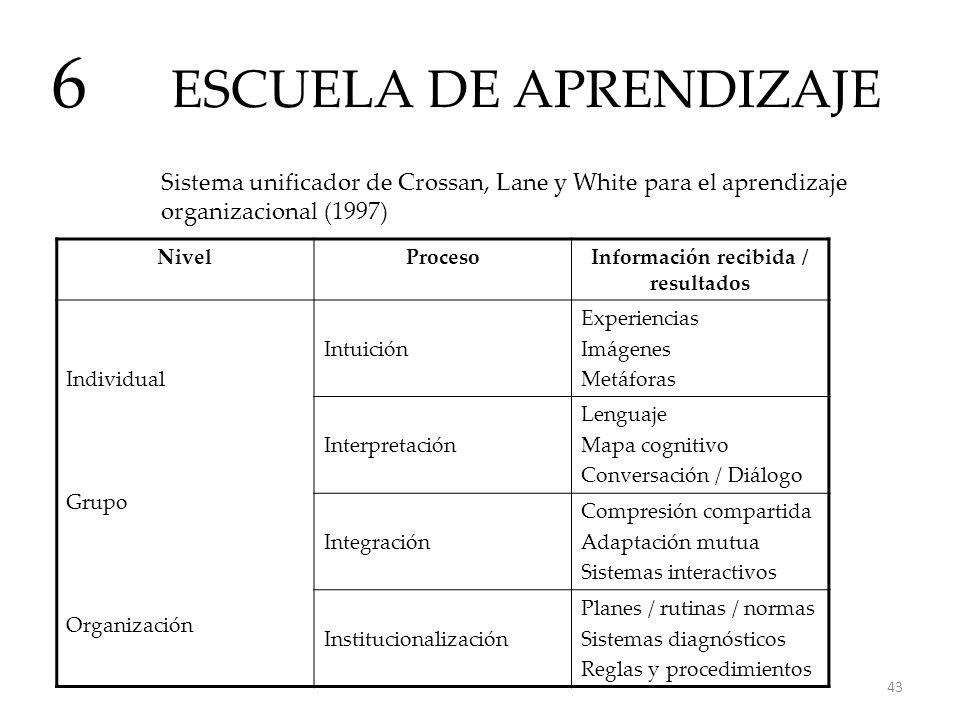 ESCUELA DE APRENDIZAJE