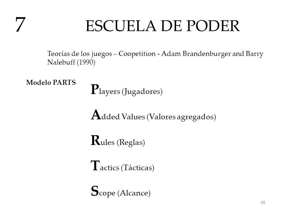 7 ESCUELA DE PODER Players (Jugadores)