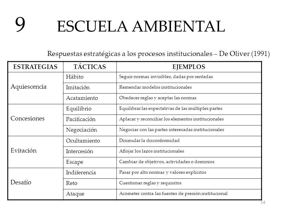 9 ESCUELA AMBIENTAL. Respuestas estratégicas a los procesos institucionales – De Oliver (1991) ESTRATEGIAS.