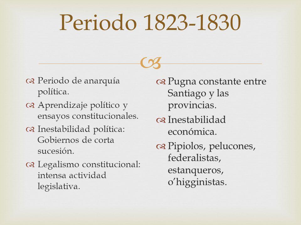 Periodo 1823-1830 Pugna constante entre Santiago y las provincias.