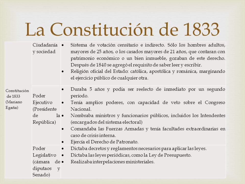 La Constitución de 1833 Ciudadanía y sociedad