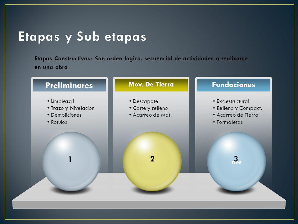 Etapas y Sub etapas Preliminares Fundaciones 1 2 3 Mov. De Tierra nes