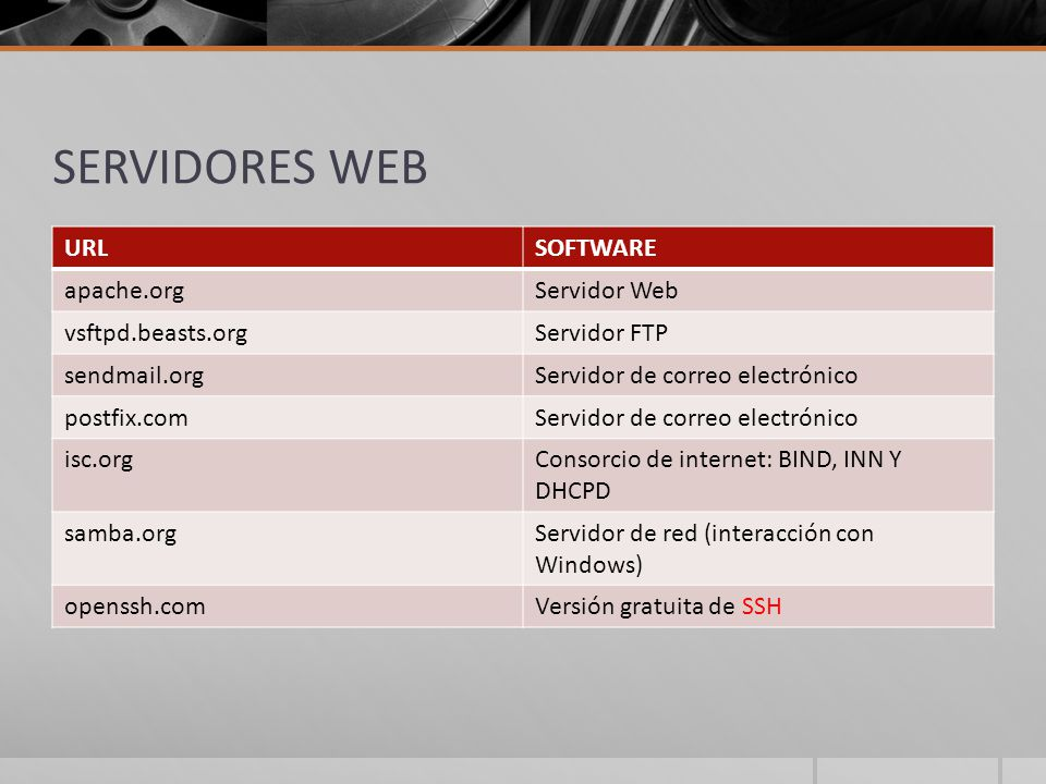 SERVIDORES WEB URL SOFTWARE apache.org Servidor Web vsftpd.beasts.org
