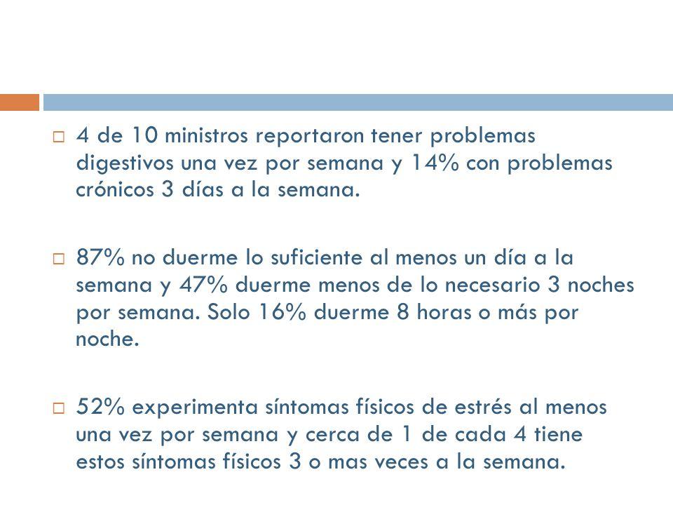 4 de 10 ministros reportaron tener problemas digestivos una vez por semana y 14% con problemas crónicos 3 días a la semana.