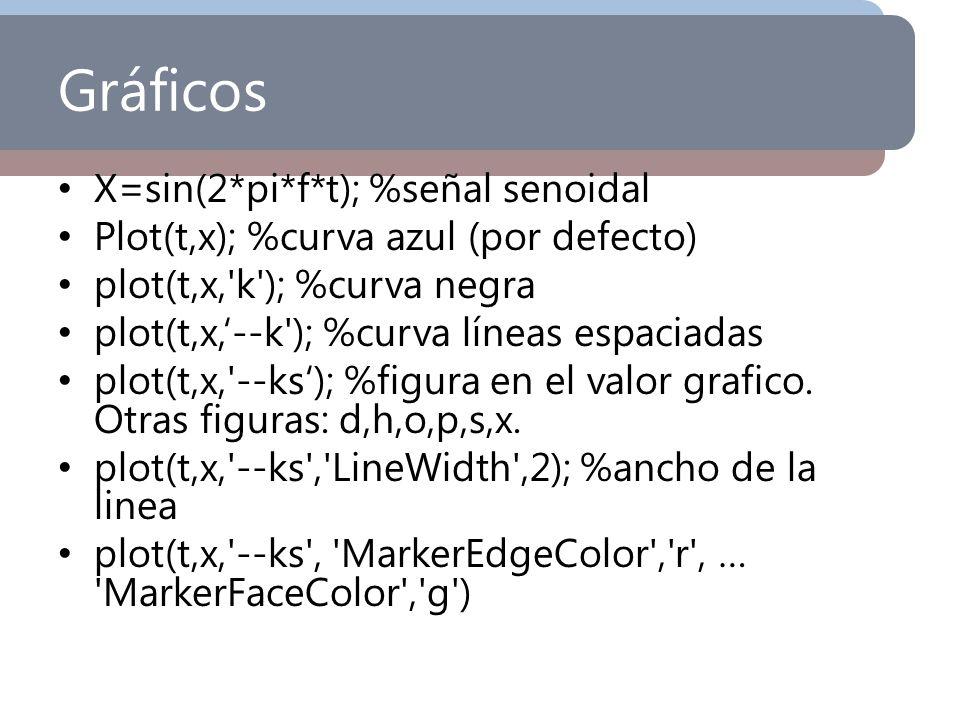 Gráficos X=sin(2*pi*f*t); %señal senoidal