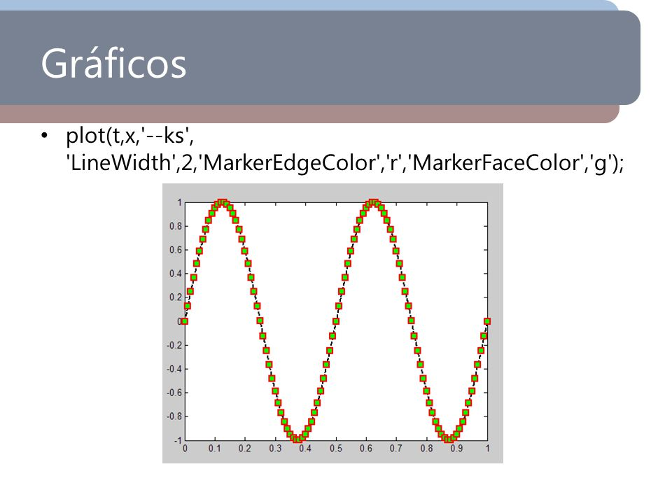 Gráficos plot(t,x, --ks , LineWidth ,2, MarkerEdgeColor , r , MarkerFaceColor , g );