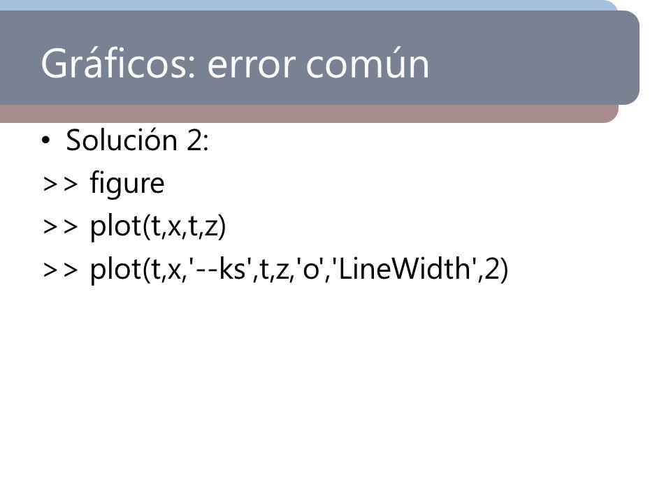 Gráficos: error común Solución 2: >> figure