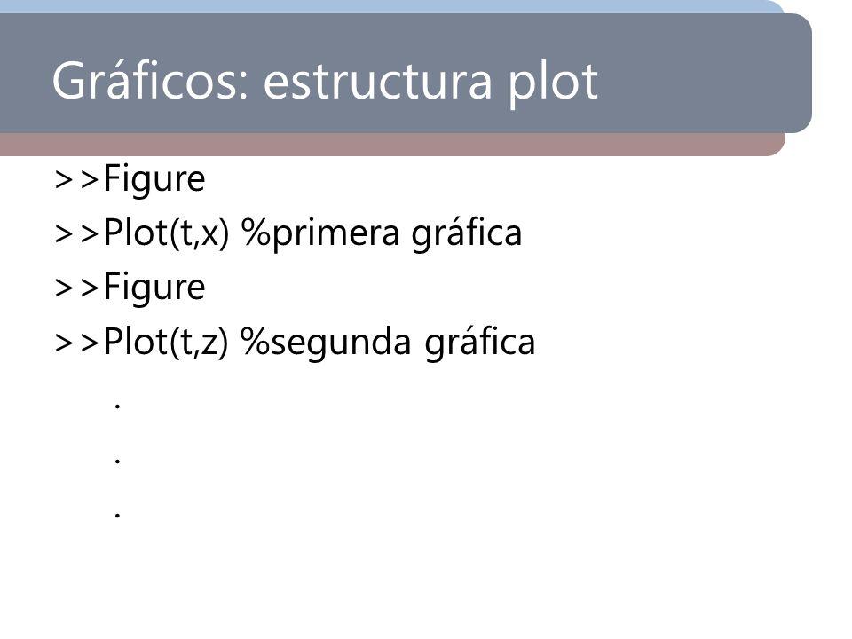 Gráficos: estructura plot