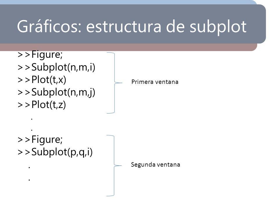 Gráficos: estructura de subplot