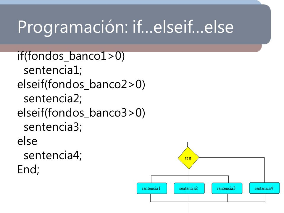 Programación: if…elseif…else