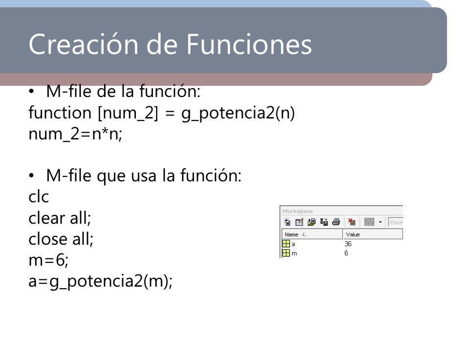 Creación de Funciones M-file de la función: