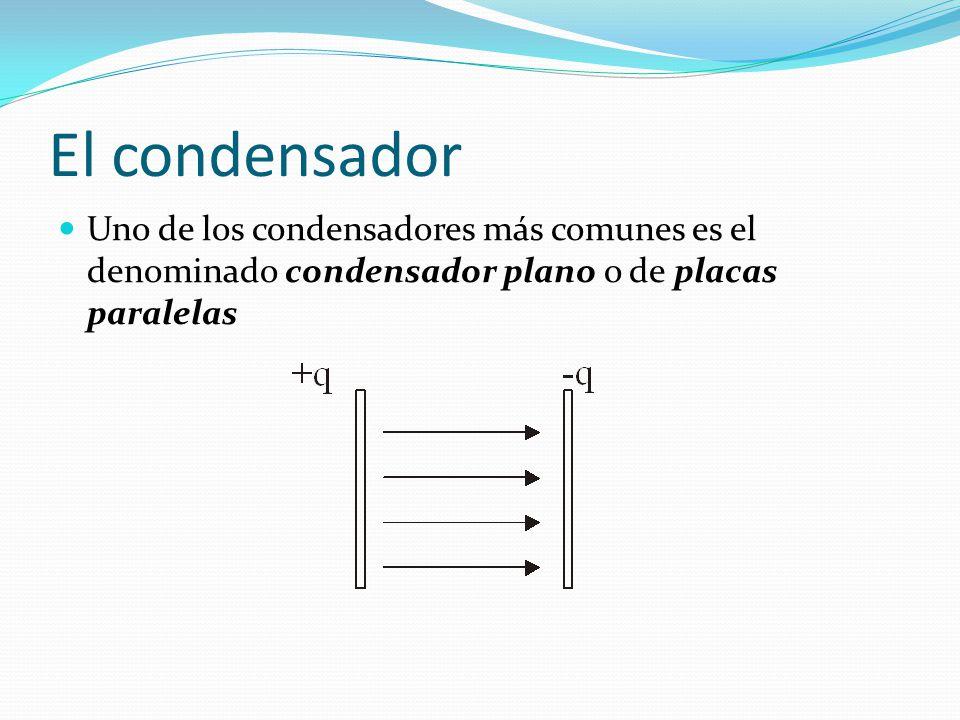 El condensador Uno de los condensadores más comunes es el denominado condensador plano o de placas paralelas.