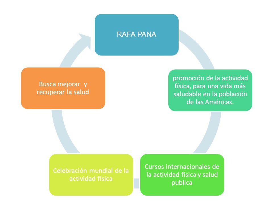 Cursos internacionales de la actividad física y salud publica