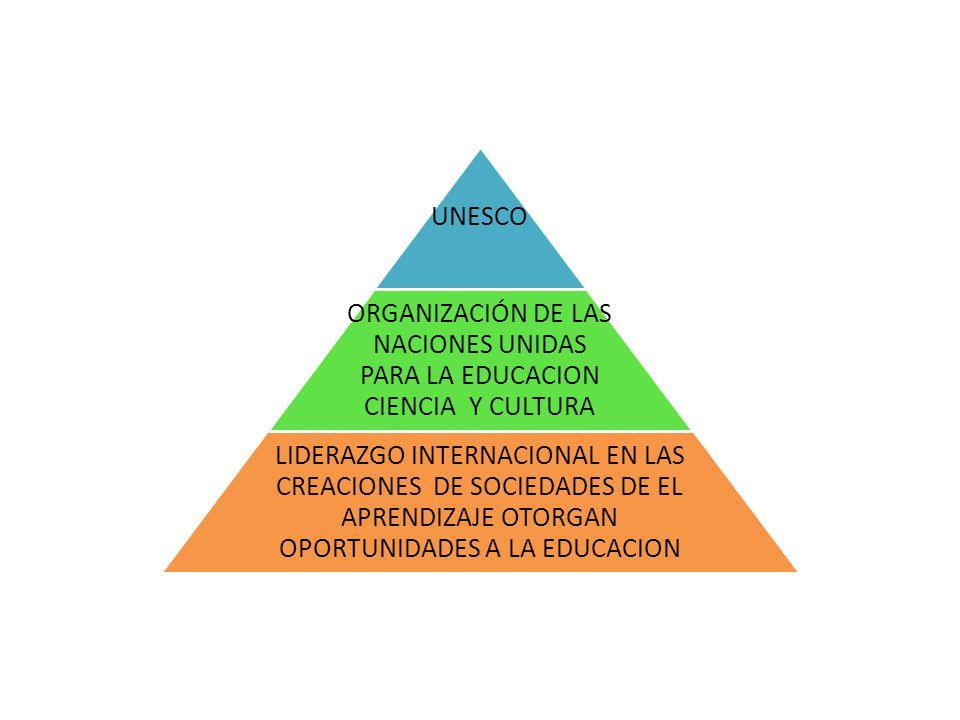UNESCO ORGANIZACIÓN DE LAS NACIONES UNIDAS PARA LA EDUCACION CIENCIA Y CULTURA.