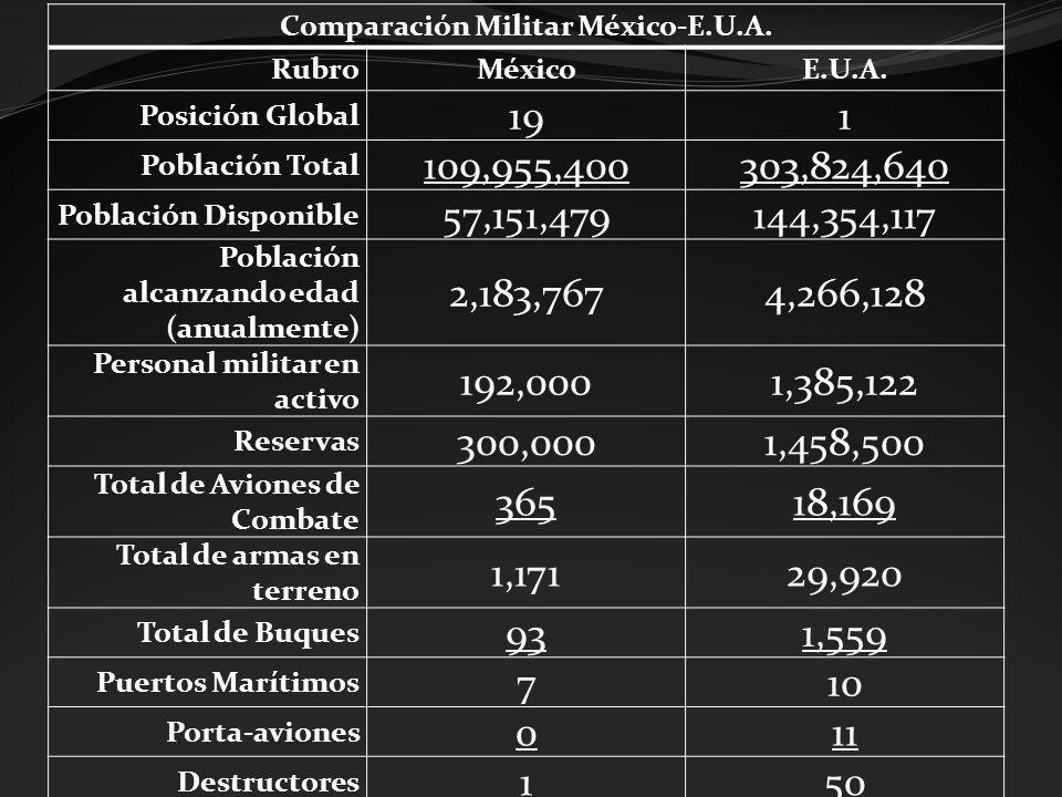 Comparación Militar México-E.U.A.