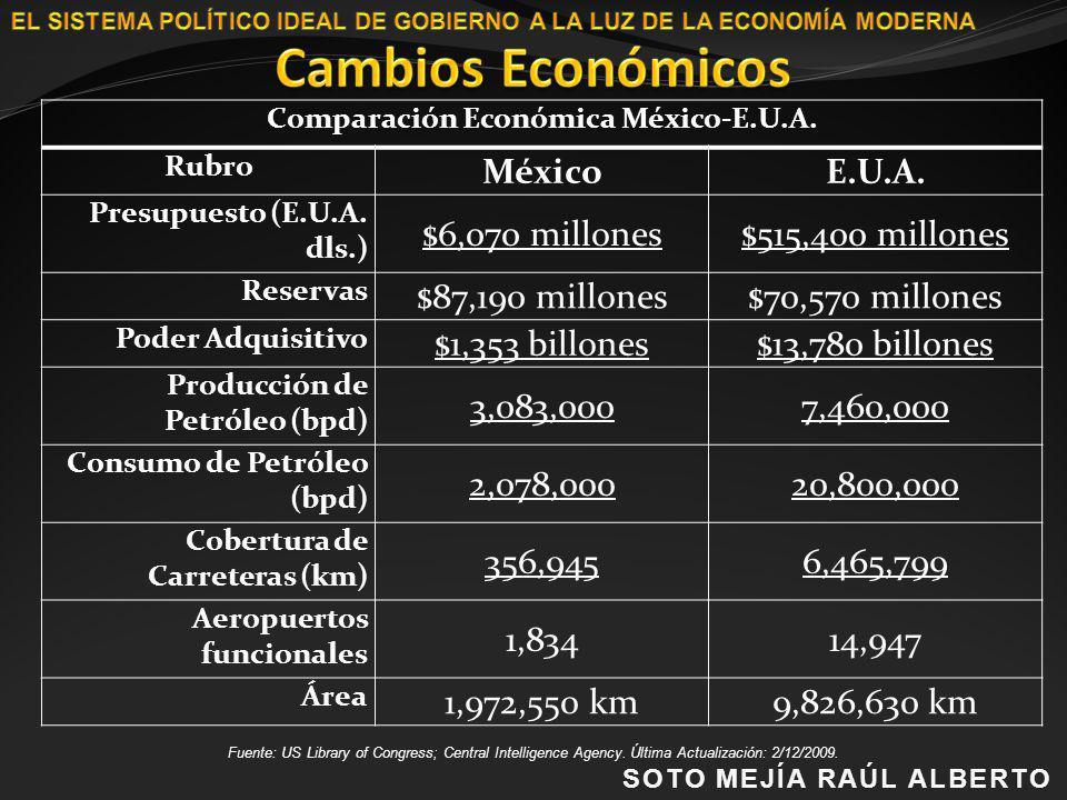 Comparación Económica México-E.U.A.