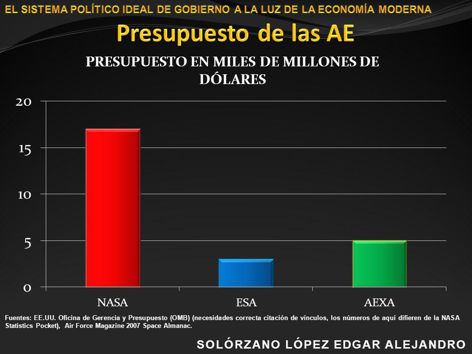 Presupuesto de las AE SOLÓRZANO LÓPEZ EDGAR ALEJANDRO