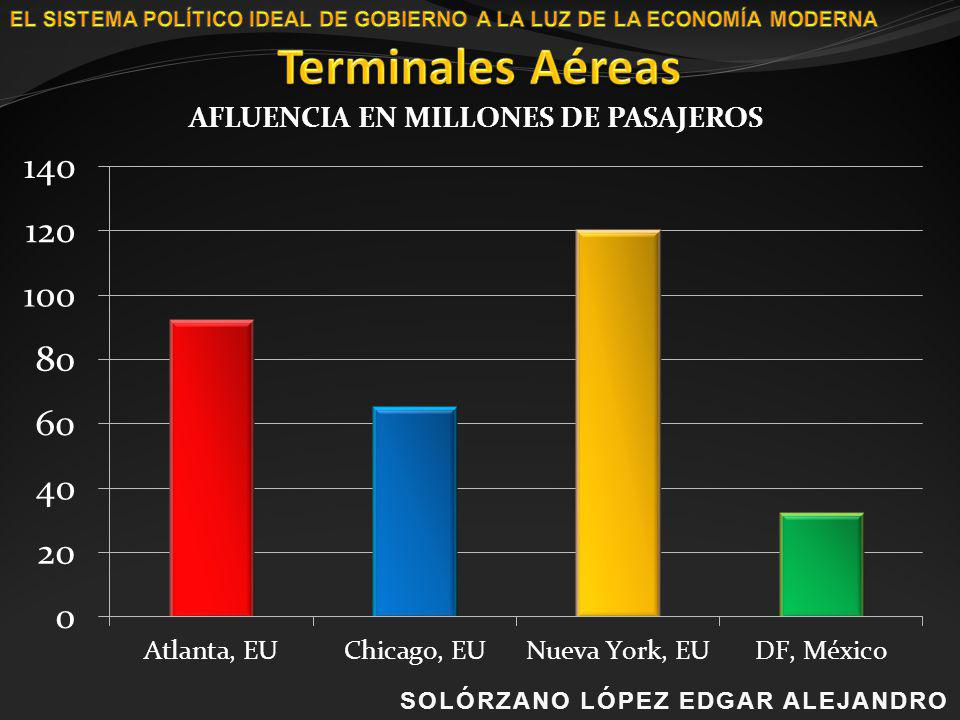 Terminales Aéreas SOLÓRZANO LÓPEZ EDGAR ALEJANDRO