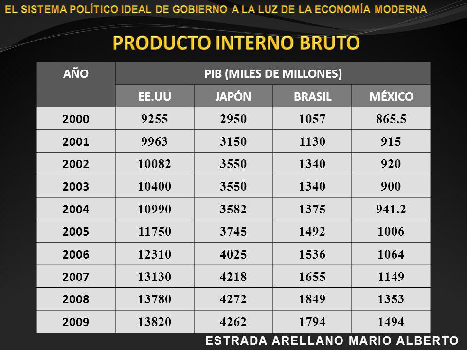 PRODUCTO INTERNO BRUTO PIB (MILES DE MILLONES)