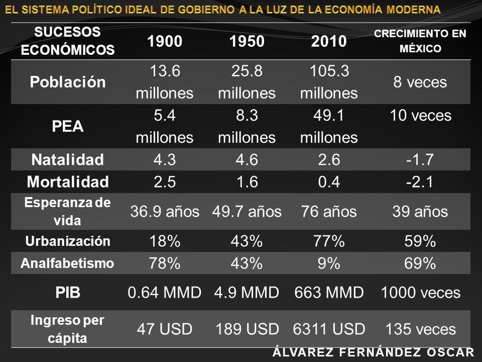 1900 1950 2010 Población PEA Natalidad Mortalidad PIB