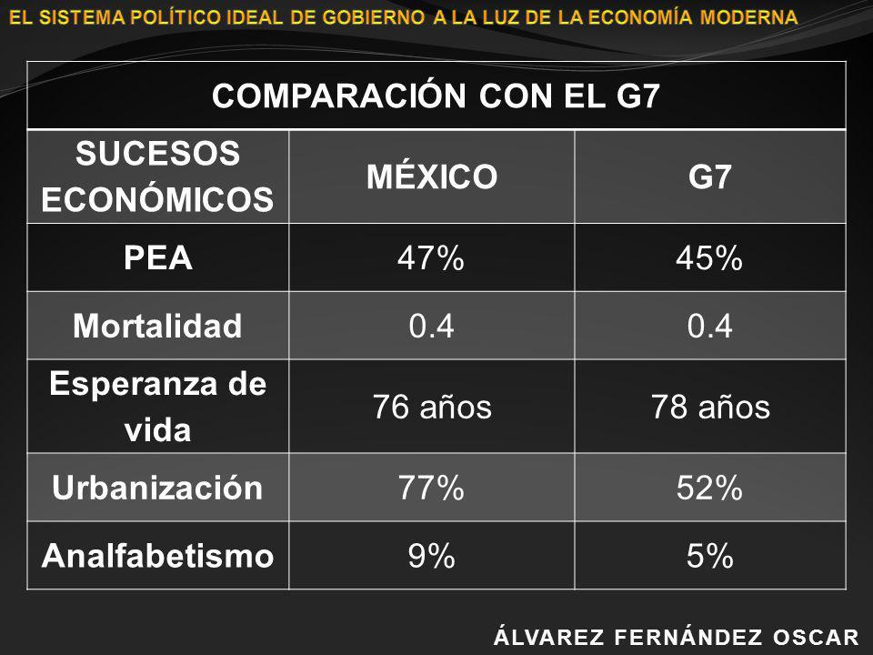 COMPARACIÓN CON EL G7 SUCESOS ECONÓMICOS MÉXICO G7 PEA 47% 45%