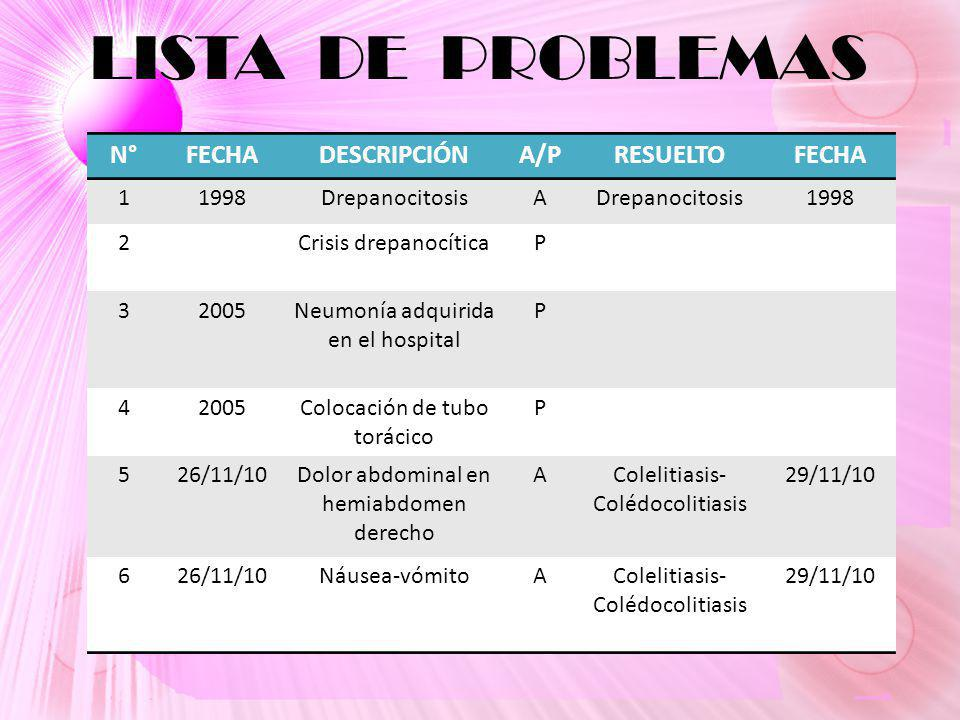 LISTA DE PROBLEMAS N° FECHA DESCRIPCIÓN A/P RESUELTO 1 1998