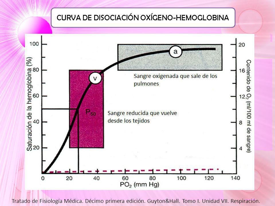 CURVA DE DISOCIACIÓN OXÍGENO-HEMOGLOBINA