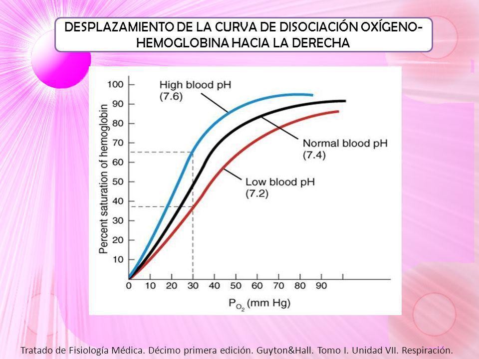 DESPLAZAMIENTO DE LA CURVA DE DISOCIACIÓN OXÍGENO-HEMOGLOBINA HACIA LA DERECHA