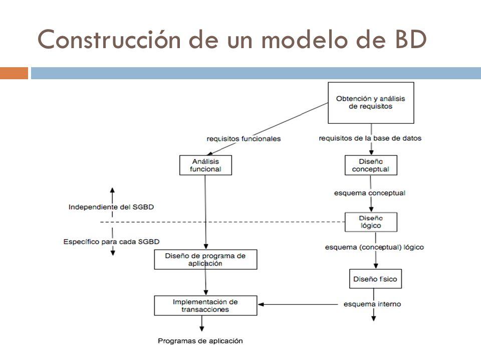 Construcción de un modelo de BD