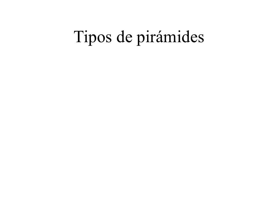 Tipos de pirámides