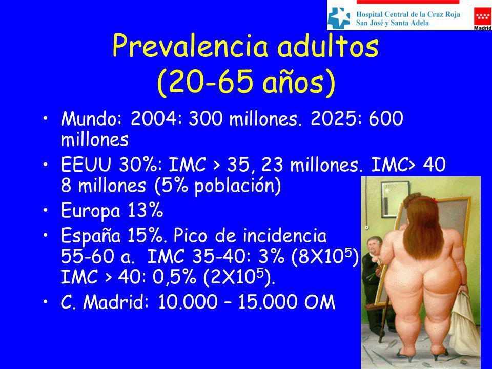 Prevalencia adultos (20-65 años)