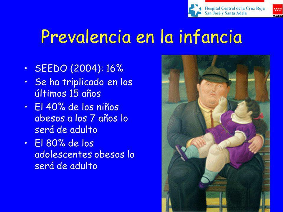 Prevalencia en la infancia