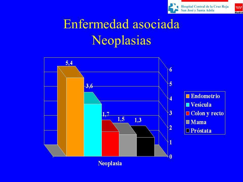 Enfermedad asociada Neoplasias