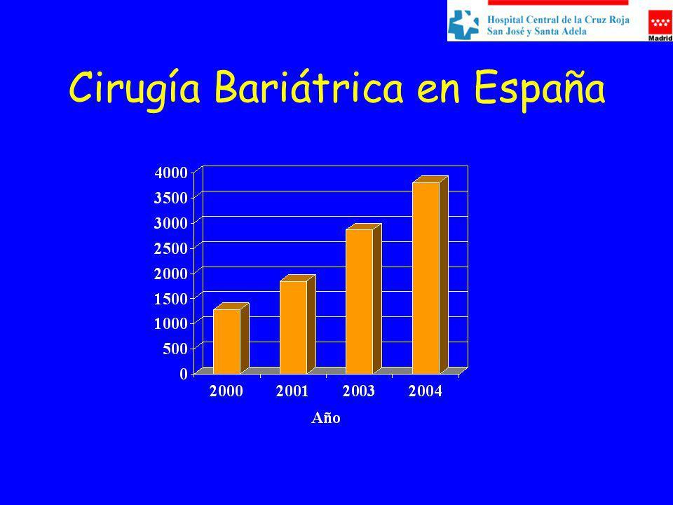 Cirugía Bariátrica en España