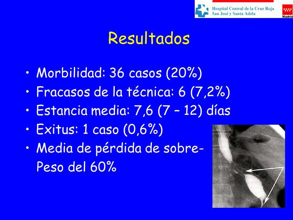 Resultados Morbilidad: 36 casos (20%) Fracasos de la técnica: 6 (7,2%)