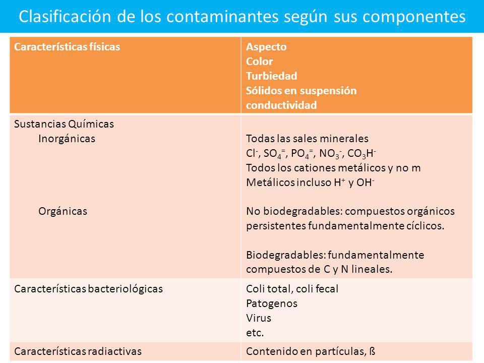 Clasificación de los contaminantes según sus componentes