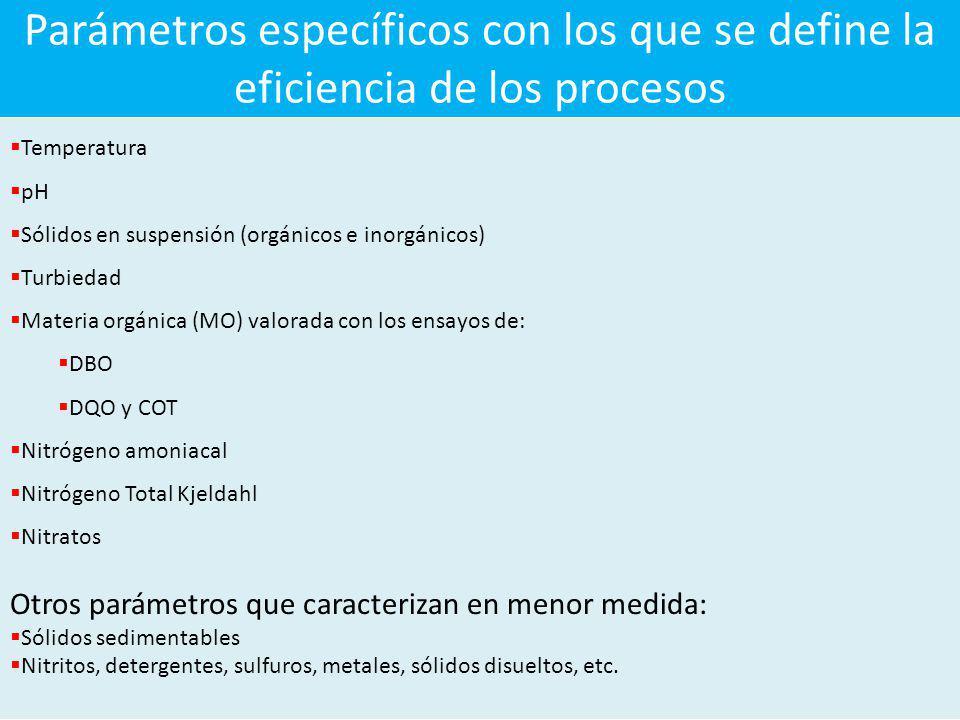 Parámetros específicos con los que se define la eficiencia de los procesos