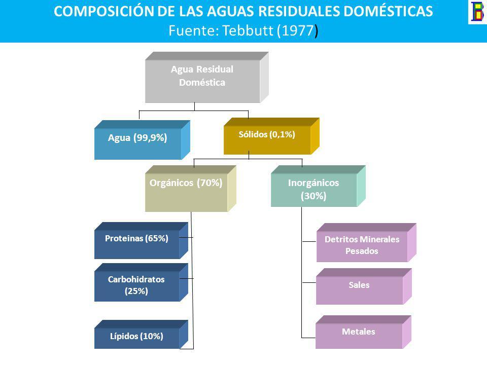 Agua Residual Doméstica