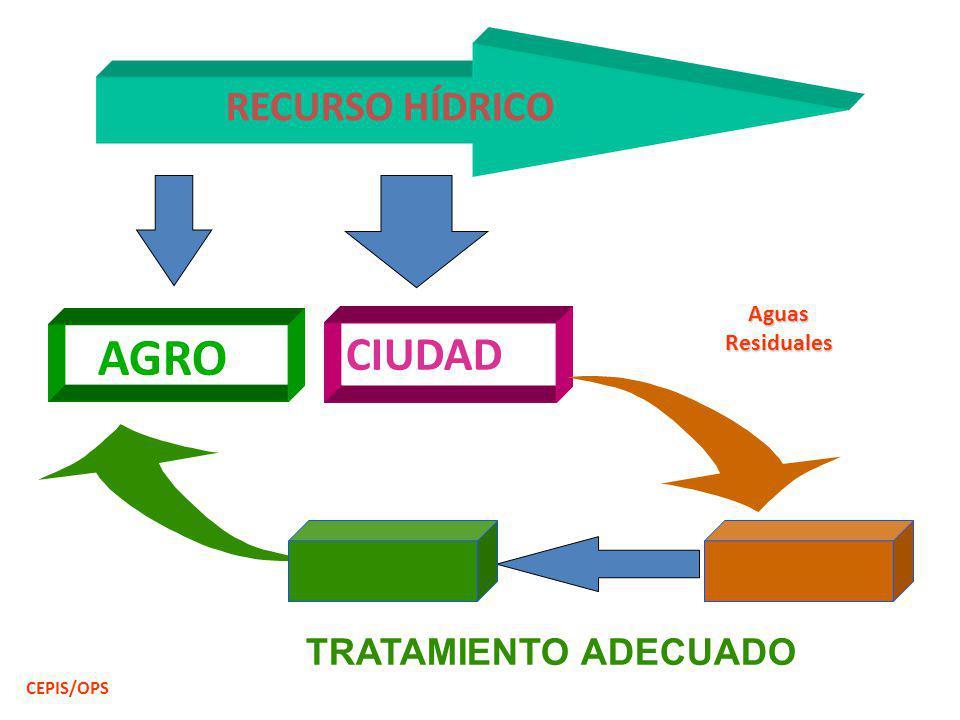 AGRO CIUDAD RECURSO HÍDRICO TRATAMIENTO ADECUADO Aguas Residuales
