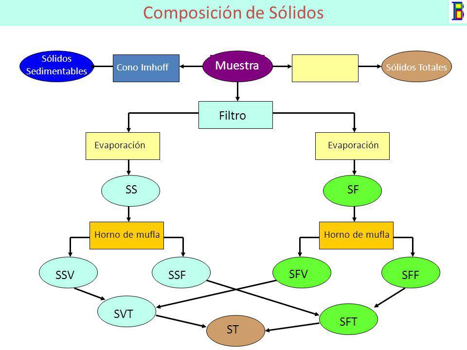 Composición de Sólidos