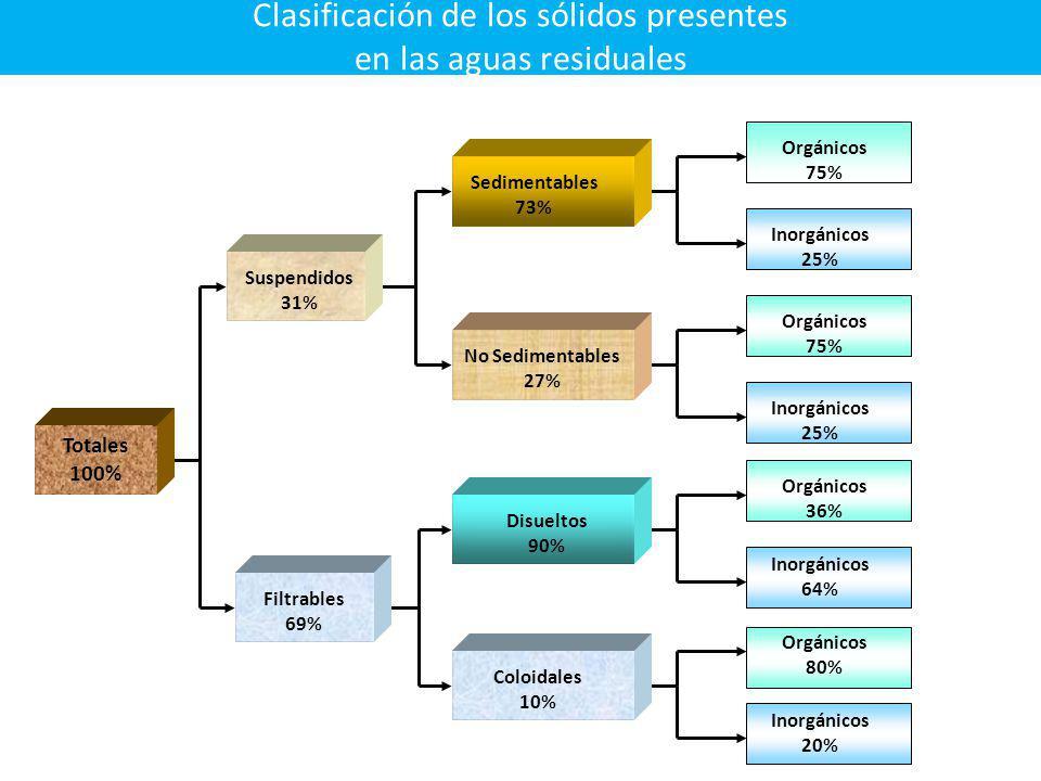 Clasificación de los sólidos presentes en las aguas residuales